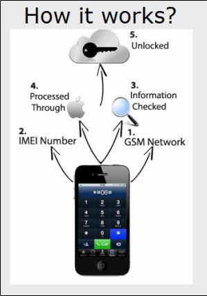 iPhone Unlock Specialist - Home